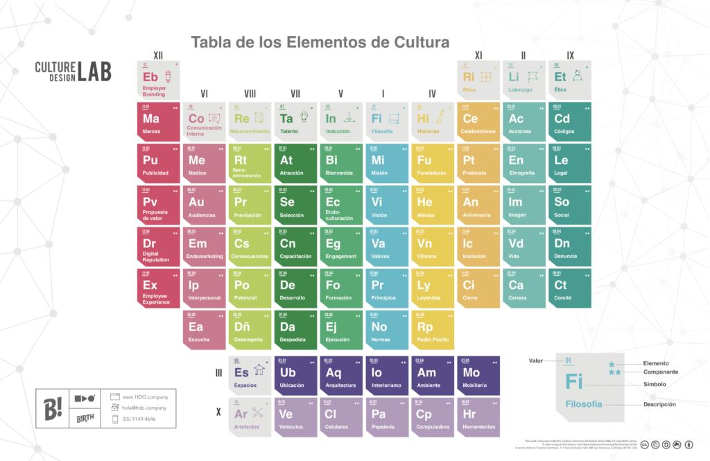 Tabla Periódica de la Cultura
